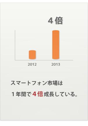 スマートフォン市場は1年間で4倍成長している