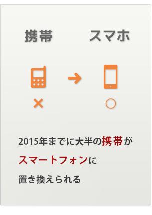 2015年までに大半の携帯がスマートフォンに置き換えられる