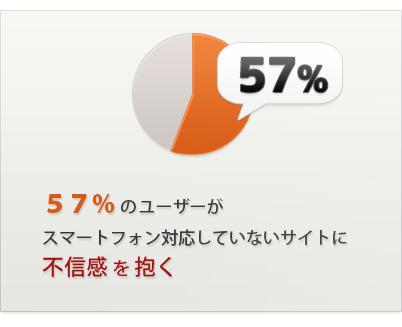 57%のユーザーがスマートフォン対応していないサイトに不信感を抱く