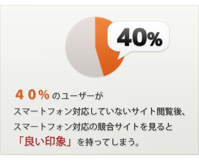40%のユーザーがスマートフォン対応していないサイト閲覧後、スマートフォン対応の競合サイトを見ると「良い印象」を持ってしまう
